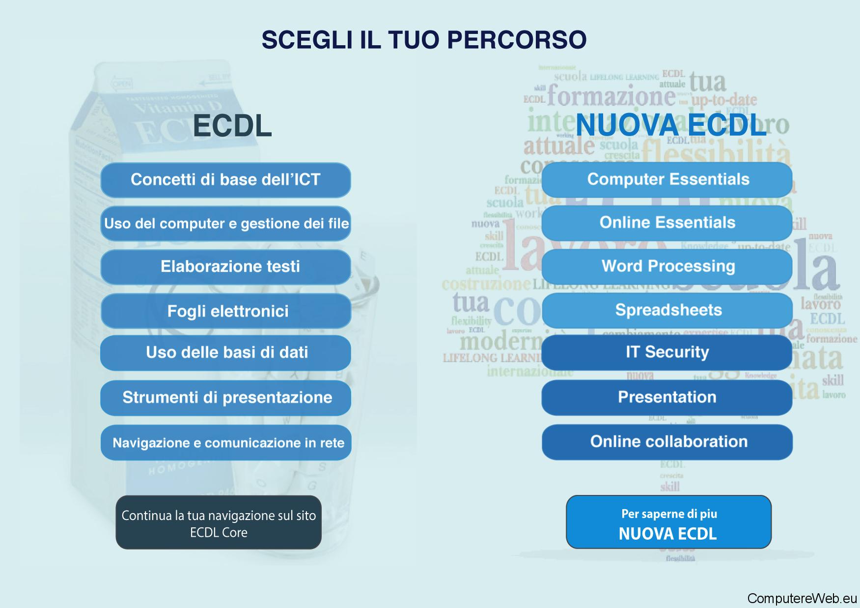 ecdl-aica